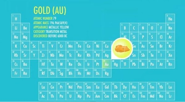 gold-periodic-table